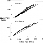 An Evaluation of the Accuracy of Assess and MiniWright Peak Flowmeters: Results (2)